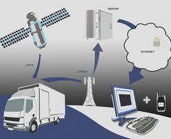 GPS Praćenje Novi GPS Sistem
