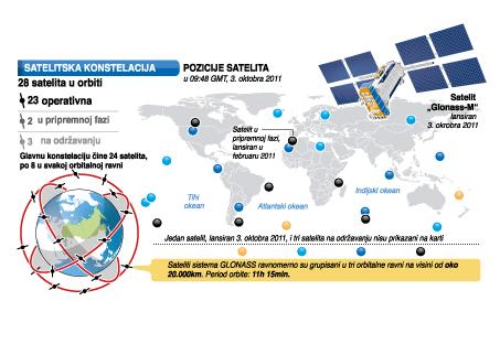 GLONASS - satelitski sistem